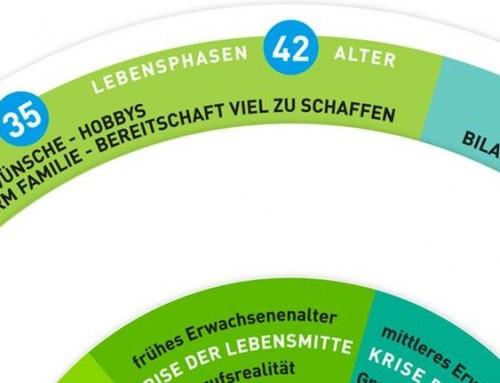 """Erfolgreiche Teilnahme am Projekt """"Perspektive Mensch – Demografiefeste Personalentwicklung"""""""